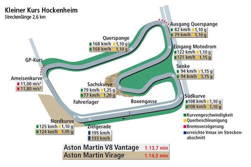 Aston Martin V8 Vantage S, Aston Martin Virage, Rundenzeitengrafik Hockenheimring